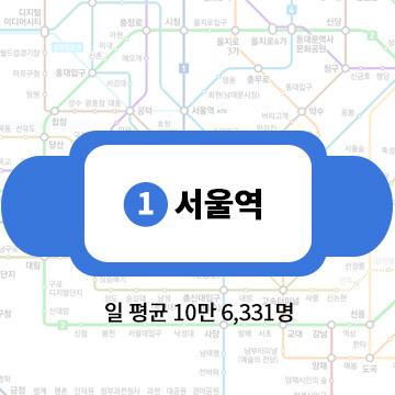 第3名:1號線首爾站 一天平均客流量:10萬6331名