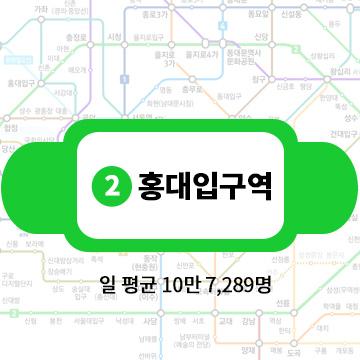 第2名:2號線弘大入口站 一天平均客流量:10萬7289名
