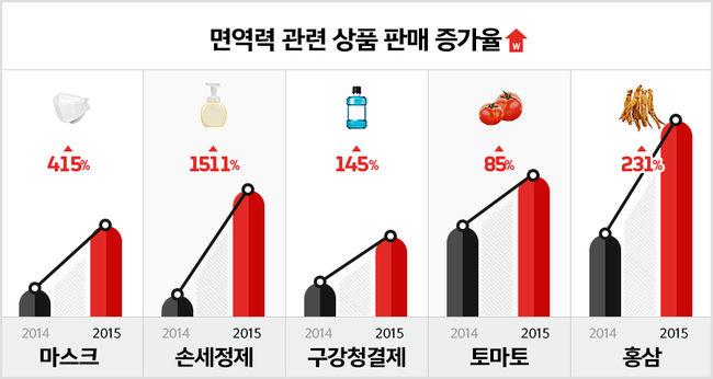 大家也去買衛生用品或健康食品 (左到右: 口罩、洗手乳、漱口水、番茄、紅蔘)