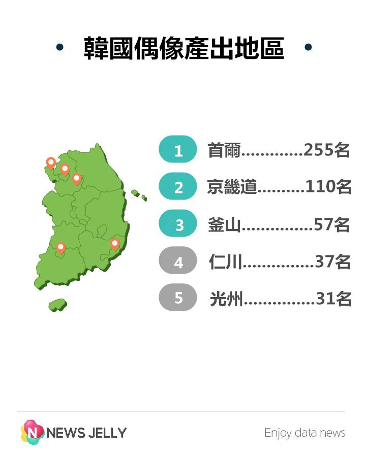 如果看行政區域別的話 果然經紀公司林立的首爾孩子最容易當明星 近郊的京畿道跟仁川離首都很近  南部的話~則是來自圖左邊點的光州跟右邊點的釜山
