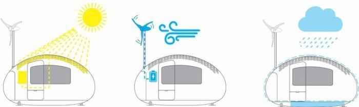 這個房子,它可以利用太陽和風的能量轉為電力,利用聚集雨水的機能,產生水源~完全環保概念唷!