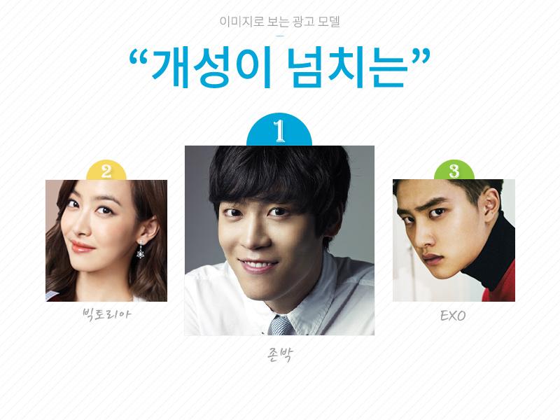 ※「超有個性」的形象  1. John Park   2. f(x) Victoria   3.EXO  不要逼我忽視第一名!!!!!! 韓鄉民很壞說:一堆第一名但廣告沒看到他拍幾個啊XDDD