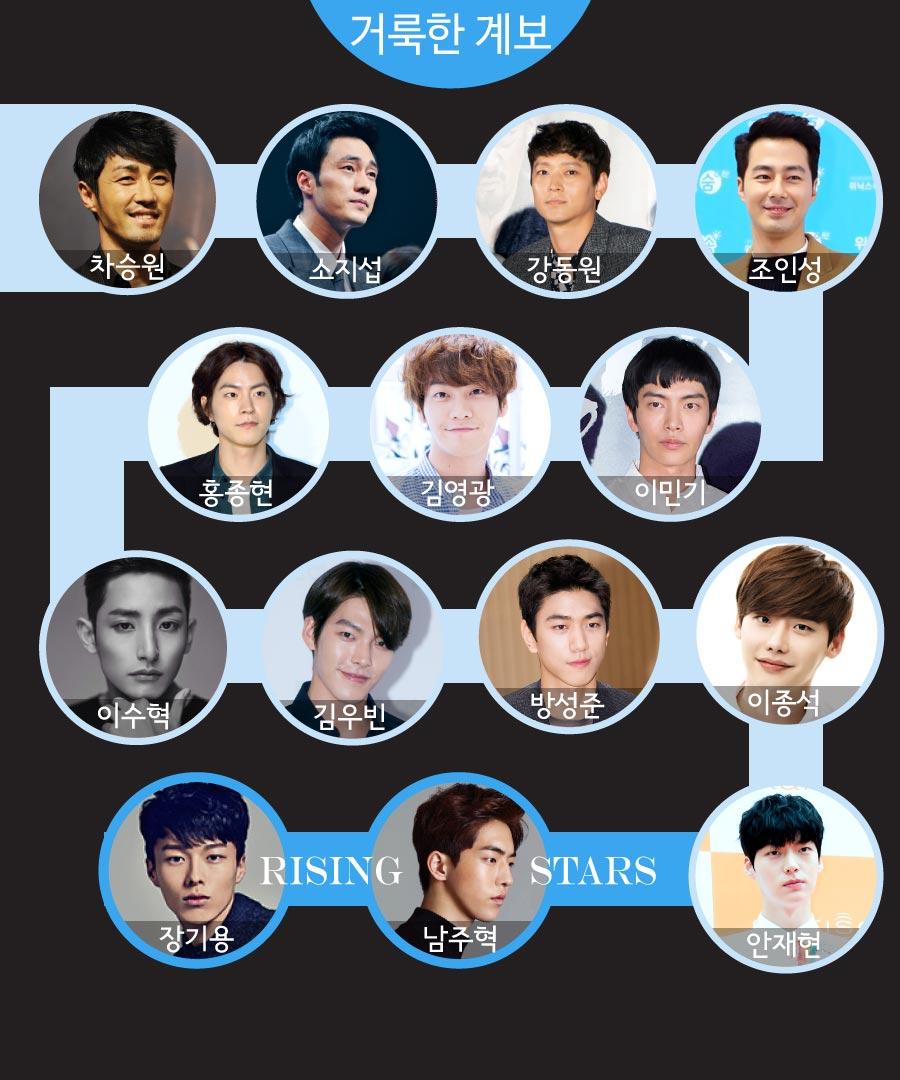 昨天介紹了模特兒轉演員表現亮眼的男藝人14名中的6名,今天要從20代的新生代男演員繼續介紹囉!準備好了嗎?Go!