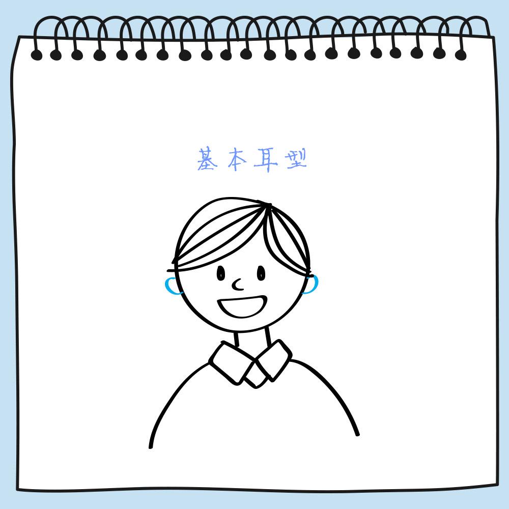 耳朵是傾聽他人話語或傾聽世界的窗口,通常對稱長在腦袋的兩側,如果不對稱則需要仔細地評定一番了。