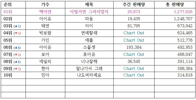 除了截至目前為止的音源總銷量,也統計了發行首周的周榜銷售量(右邊數來第二行),IU果然是音源女王啊~