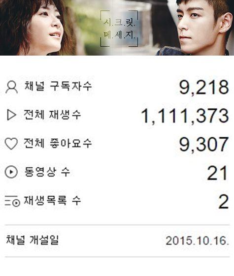 好啦!小編知道大家等T.O.P等很久了~T.O.P和上野樹里最新合作的網路電視劇〈祕密訊息〉,在韓國的播放頻道已經突破110萬的觀賞次數啦!!