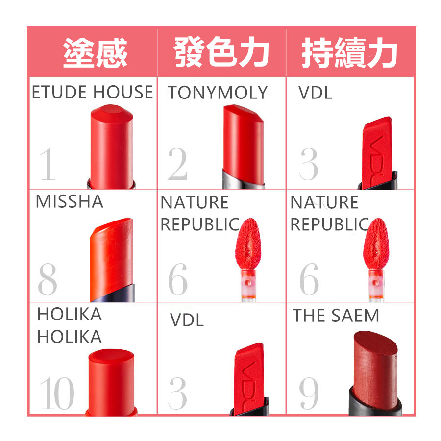 10種口紅都有各自的優缺點,也是很有魅力的產品們. 小編的嘴唇算是乾性,因此這張圖是依照小編的嘴唇情況下做的喲,選出了塗感最好的3種口紅、發色力最好的3種口紅,以及維持力最久的3種口紅.