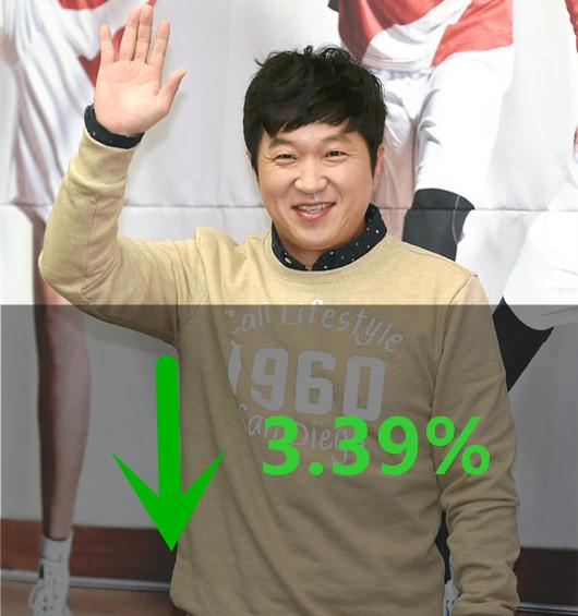 結果鄭亨敦所屬娛樂公司FNC股價就跌了3.39%,不過金融業界認為,最近FNC的廣告女王AOA的雪炫,今年因為代言多、廣告曝光量多,可能支持FNC股價回升。