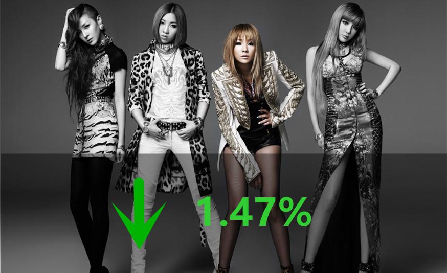 雖然後來又翻盤說,應該是只有CL一人回歸,但今年除了BIGBANG跟iKON之外沒有代表作的YG,此時也被消息影響掉了1.47個百分點~