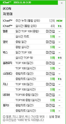 點閱率上面由B.A.P大哥哥們勝利,但是音源榜上面就由小弟弟們出頭了~iKON的《iKON》達成8個音源榜冠軍的紀錄!實在是實力不遑多讓呢!