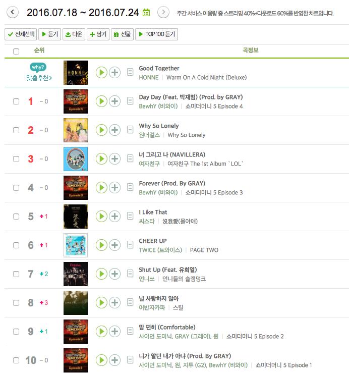 大家發現了嗎?本週的前四名都跟上週一樣,事實上這次的榜單也幾乎跟實時榜和日榜同步,所以韓國人最近常聽的歌曲,大家應該知道是哪幾首了吧XD 不知道下週的榜單會有什麼變化,那我們下次見囉 d(`・∀・)b  ps:本排行榜只計 MelOn 週排行的前 10 名。