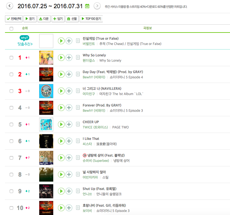 看完榜單後,只能說 JYP 的音源盛事真的回來了啊!不知道下週的榜單會有什麼變化,那我們下次見囉 d(`・∀・)b  ps:本排行榜只計 MelOn 週排行的前 10 名。
