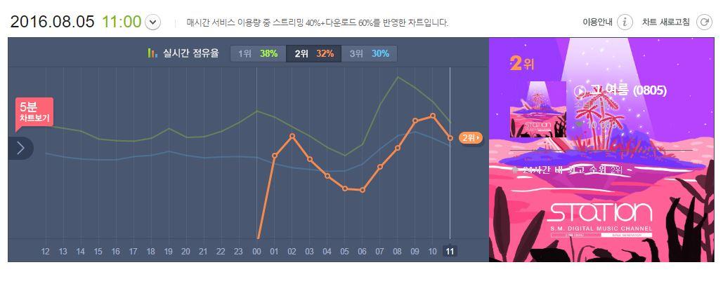 音源一公開立刻衝上Naver熱門關鍵字第一名,成為5大音源榜的冠軍,以8/05早上為基準也已經是7大音源榜的前排,連韓國媒體都說這是sone和少時心意相通創造的奇蹟啊!永遠都是少女時代~~一起走下去吧!